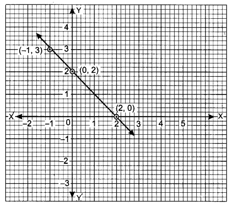 UP Board Solutions for Class 9 Maths Chapter 4 Linear Equations in Two Variables 4.3 5.1