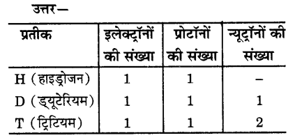 UP Board Solutions for Class 9 Science Chapter 4 Structure of the Atom 60 1