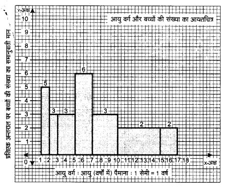 NCERT Solutions for Class 9 Maths Chapter 14 Statistics (Hindi Medium) 14.3 8.2