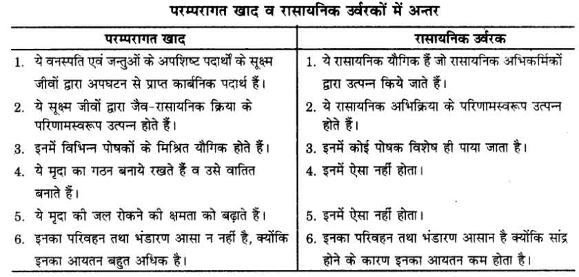 UP Board Solutions for Class 9 Science Chapter 15 Improvement in Food Resources l 6