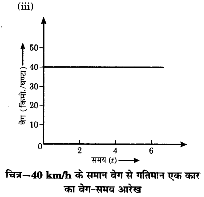 UP Board Solutions for Class 9 Science Chapter 8 Motion l 4
