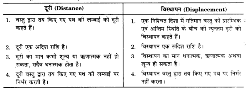 UP Board Solutions for Class 9 Science Chapter 8 Motion s 8