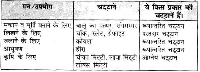 UP Board Solutions for Class 7 Geography Chapter 1 पृथ्वी की आन्तरिक संरचना