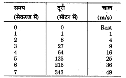 UP Board Solutions for Class 9 Science Chapter 9 Force and Laws of Motion 144 1.1