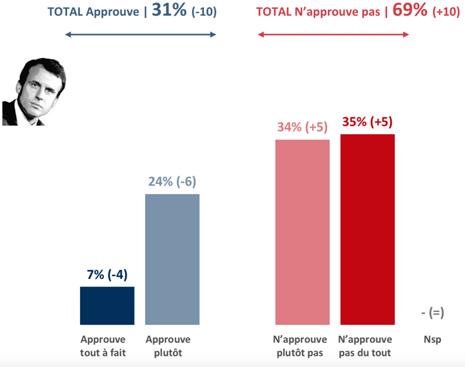 18i04 París Match, 4 septiembre 2018, Emmanuel Macron plus impopulaire que François Hollande à la même époque Uti 465