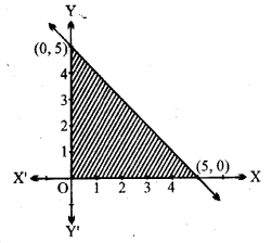 UP Board Solutions for Class 11 Maths Chapter 6 Linear Inequalities 6.2 1