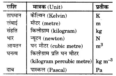 UP Board Solutions for Class 9 Science Chapter 1 Matter in Our Surroundings L 3