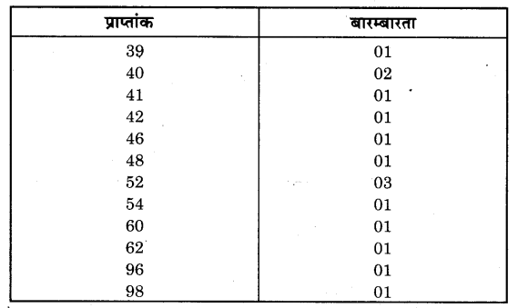 NCERT Solutions for Class 9 Maths Chapter 14 Statistics (Hindi Medium) 14.4 2.1