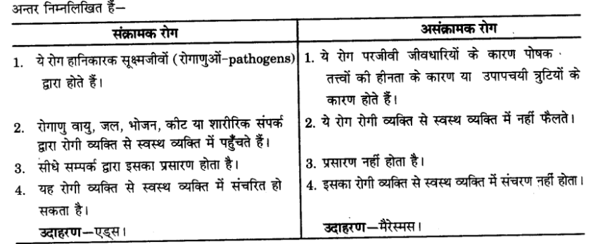 UP Board Solutions for Class 9 Science Chapter 13 Why Do we Fall Ill l 11
