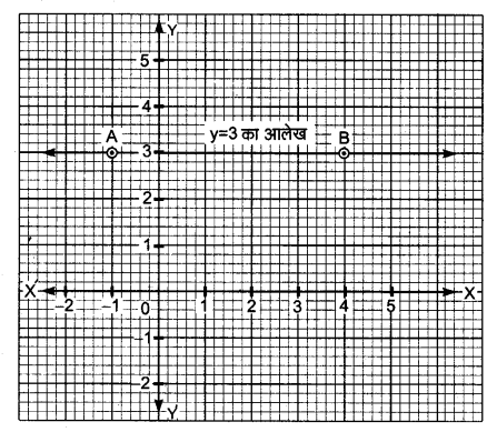 NCERT Solutions For Class 9 Maths Linear Equations in Two Variables Hindi Medium 4.4 1.1