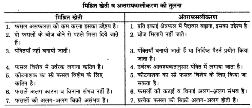 UP Board Solutions for Class 9 Science Chapter 15 Improvement in Food Resources l 2