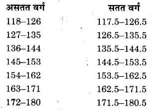 NCERT Solutions for Class 9 Maths Chapter 14 Statistics (Hindi Medium) 14.3 4.1