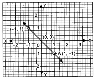UP Board Solutions for Class 9 Maths Chapter 4 Linear Equations in Two Variables 4.3 5