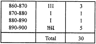 RD Sharma Class 9 Solutions Chapter 22 Tabular Representation of Statistical Data Ex 22.1 17a
