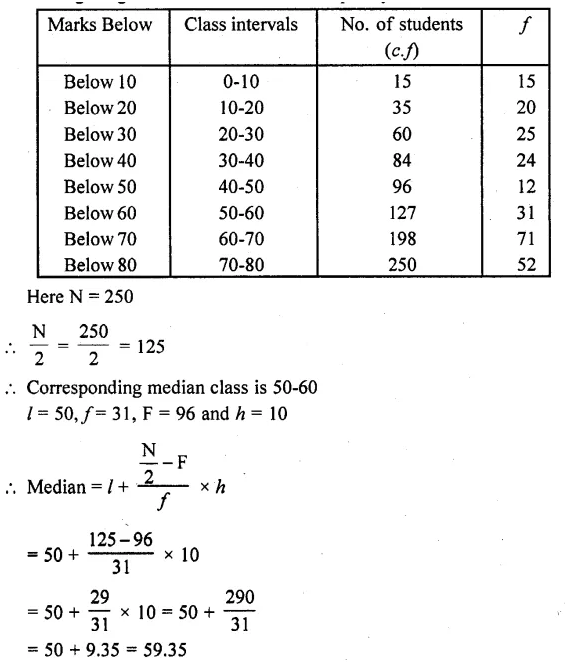 RD Sharma Class 10 Solutions Chapter 15 Statistics Ex 15.4 5a