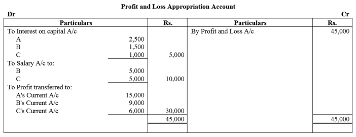 TS Grewal Accountancy Class 12 Solutions Chapter 1 Accounting for Partnership Firms - Fundamentals Q51