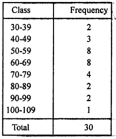 RD Sharma Class 9 Solutions Chapter 22 Tabular Representation of Statistical Data Ex 22.1 9