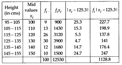 NCERT Solutions for Class 11 Maths Chapter 15 Statistics 18