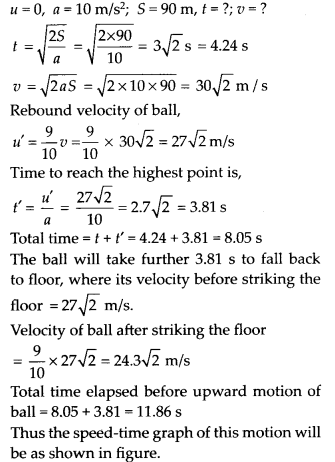 NCERT Solutions for Class 11 Physics Chapter 3 Motion in a Stright line 11
