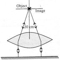 NCERT Solutions for Class 12 Physics Chapter 9 Ray Optics and Optical Instruments 092