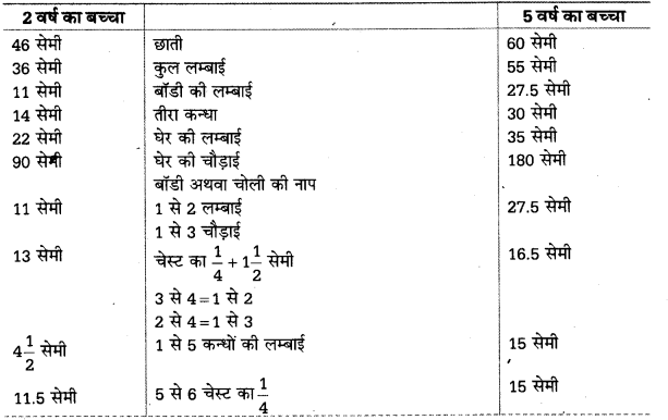 UP Board Solutions for Class 10 Home Science Chapter 12 सिलाई किट और वस्त्र-निर्माण कला 6