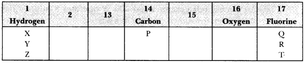 CBSE Sample Papers for Class 10 Science Paper 12 3