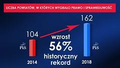 liczba powiatow 2014i2018