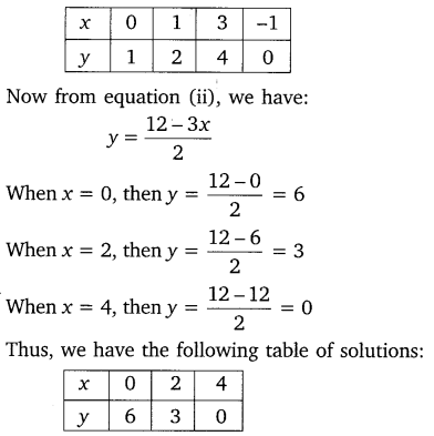 NCERT Solutions for Class 10 Maths Chapter 3 Pair of Linear Equations in Two Variables ex1 3.....