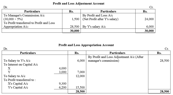 TS Grewal Accountancy Class 12 Solutions Chapter 1 Accounting for Partnership Firms - Fundamentals Q13