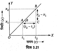 UP Board Solutions for Class 11 Physics Chapter 3 Motion in a Straight Line l9