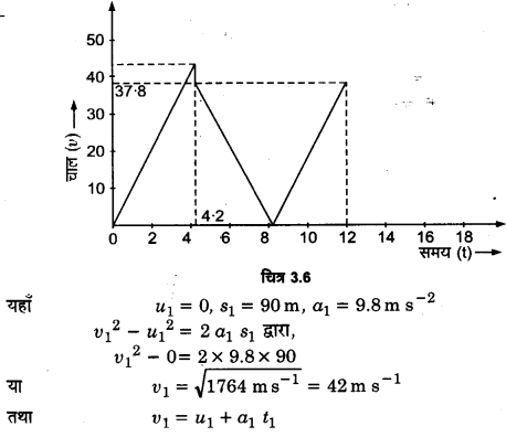 UP Board Solutions for Class 11 Physics Chapter 3 Motion in a Straight Line 12
