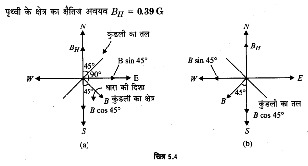 UP Board Solutions for Class 12 Physics Chapter 5 Magnetism and Matter Q20.1