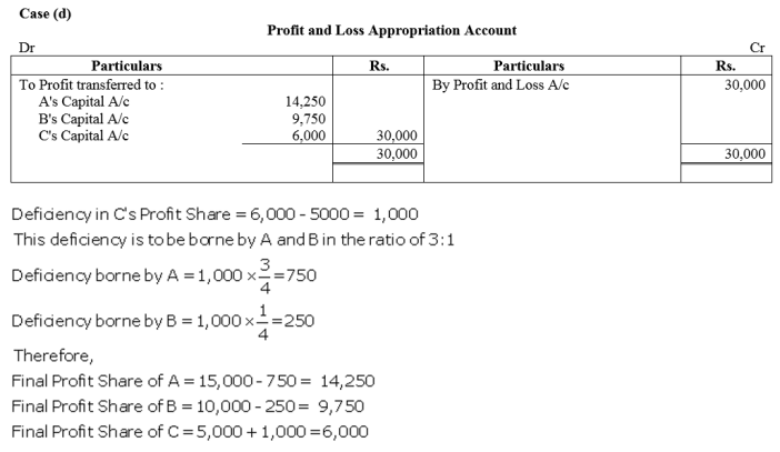 TS Grewal Accountancy Class 12 Solutions Chapter 1 Accounting for Partnership Firms - Fundamentals Q86.4