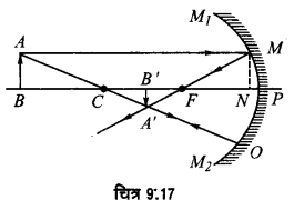 UP Board Solutions for Class 12 Physics Chapter 9 Ray Optics and Optical Instruments SAQ 2