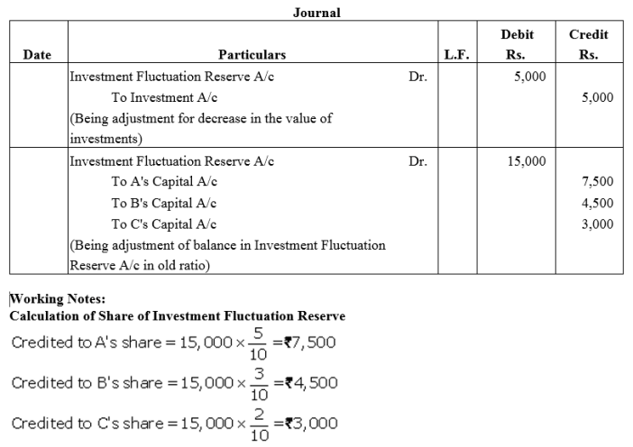 TS Grewal Accountancy Class 12 Solutions Chapter 3 Change in Profit Sharing Ratio Among the Existing Partners Q17