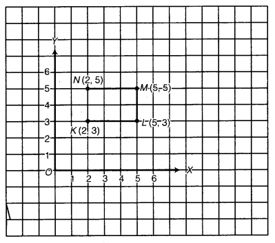 NCERT Solutions for Class 8 Maths Chapter 15 Introduction to Graphs 15