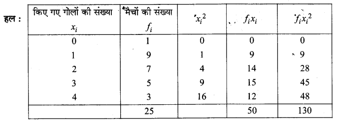 UP Board Solutions for Class 11 Maths Chapter 15 Statistics 15.3 4.1