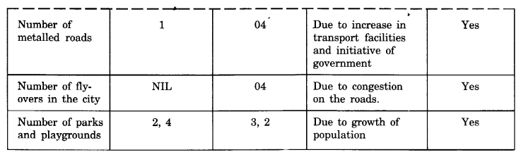 NCERT Solutions for Class 8 geography Chapter 2.4