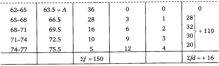UP Board Solutions for Class 11 Economics Statistics for Economics Chapter 5 Measures of Central Tendency 19