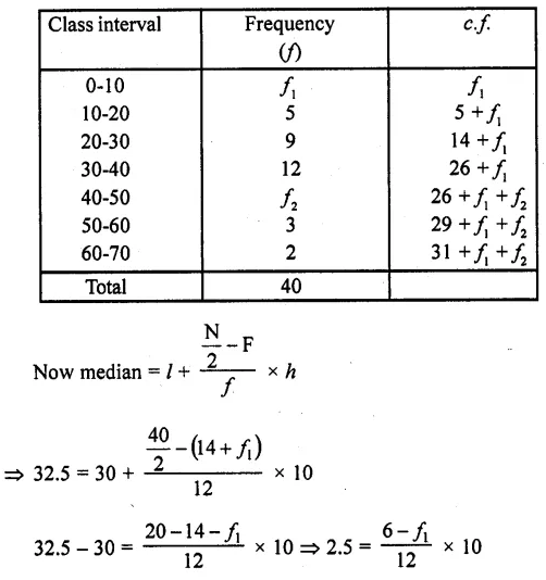 RD Sharma 10 Class Solutions Chapter 7 Statistics