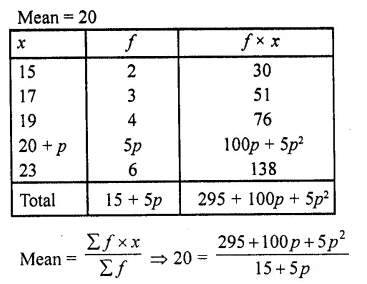 RD Sharma Class 10 Solutions Chapter 15 Statistics Ex 15.1 14