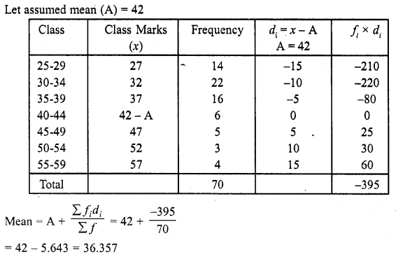 RD Sharma Class 10 Solutions Chapter 15 Statistics Ex 15.3 14a