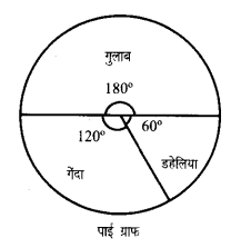 UP Board Solutions for Class 7 Maths Chapter 3 साँख्यिकी 3