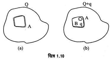 UP Board Solutions for Class 12 Physics Chapter 1 Electric Charges and Fields Q28