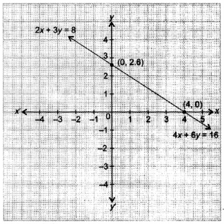 NCERT Solutions for Class 10 Maths Chapter 3 Pair of Linear Equations in Two Variables 27