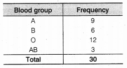 NCERT Solutions for Class 9 Maths Chapter 15 Probability 13