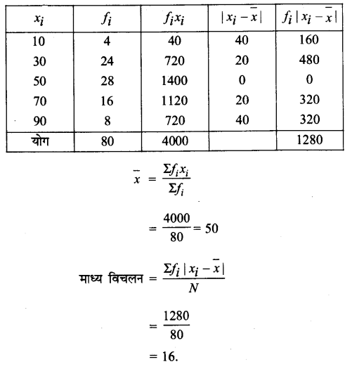 UP Board Solutions for Class 11 Maths Chapter 15 Statistics 15.1 6.1