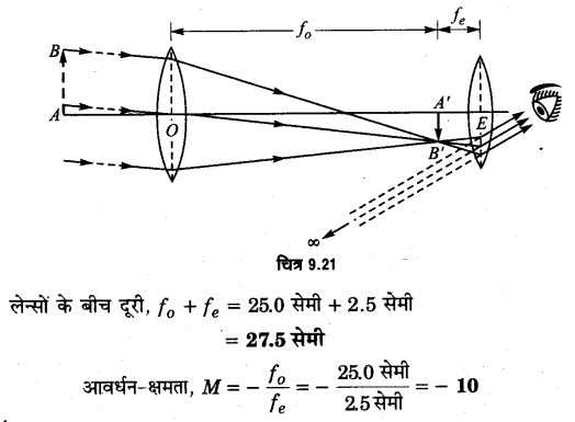 UP Board Solutions for Class 12 Physics Chapter 9 Ray Optics and Optical Instruments SAQ 19