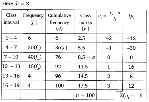 NCERT Solutions for Class 10 Maths Chapter 14 Statistics 52