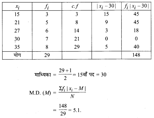 UP Board Solutions for Class 11 Maths Chapter 15 Statistics 15.1 8.1